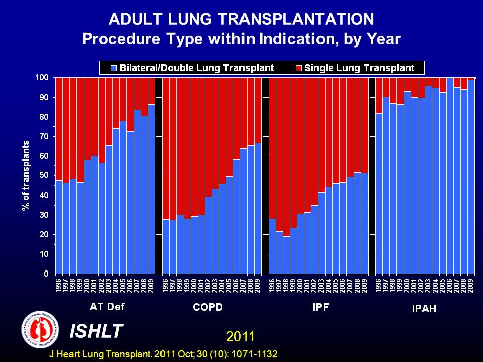 ADULT LUNG TRANSPLANTATION Procedure Type within Indication, by Year ISHLT 2011 ISHLT J Heart Lung Transplant.