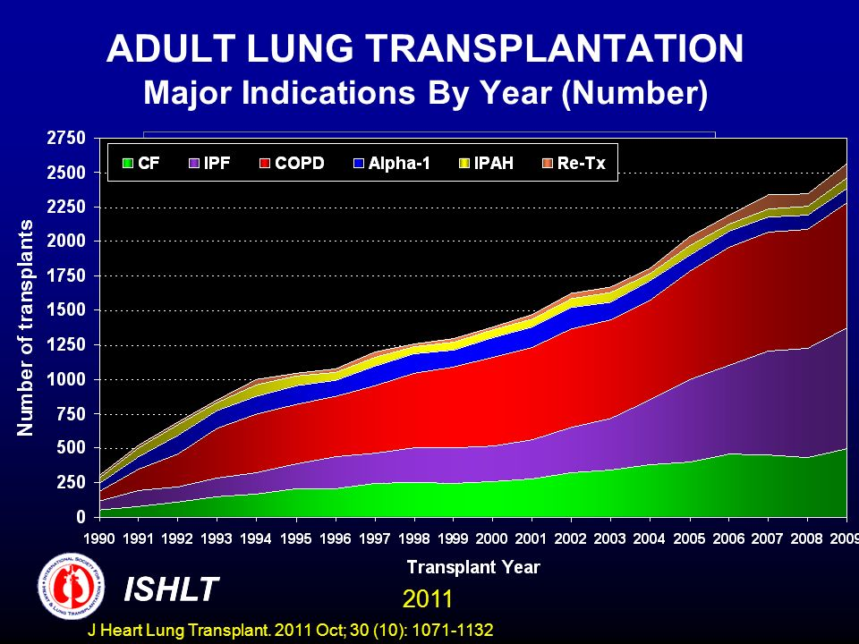ADULT LUNG TRANSPLANTATION Major Indications By Year (Number) ISHLT 2011 ISHLT J Heart Lung Transplant.