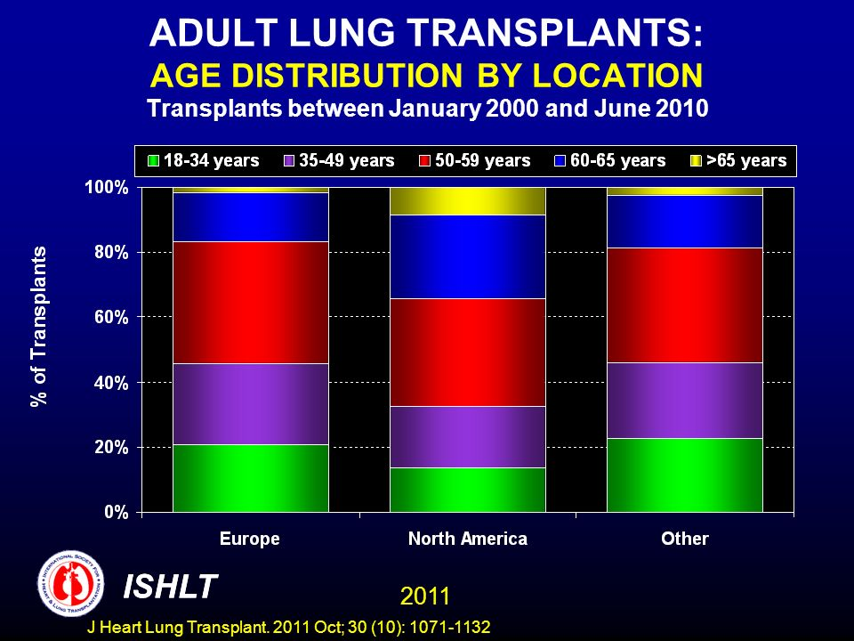 ADULT LUNG TRANSPLANTS: AGE DISTRIBUTION BY LOCATION Transplants between January 2000 and June 2010 ISHLT 2011 ISHLT J Heart Lung Transplant.
