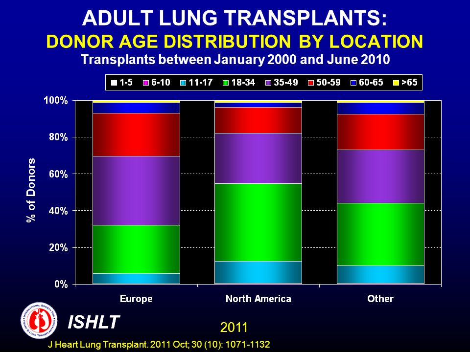 ADULT LUNG TRANSPLANTS: DONOR AGE DISTRIBUTION BY LOCATION Transplants between January 2000 and June 2010 ISHLT 2011 ISHLT J Heart Lung Transplant.
