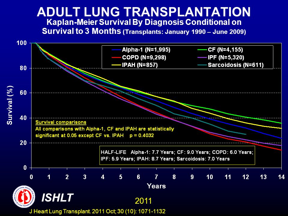 ADULT LUNG TRANSPLANTATION Kaplan-Meier Survival By Diagnosis Conditional on Survival to 3 Months (Transplants: January 1990 – June 2009) ISHLT 2011 ISHLT J Heart Lung Transplant.