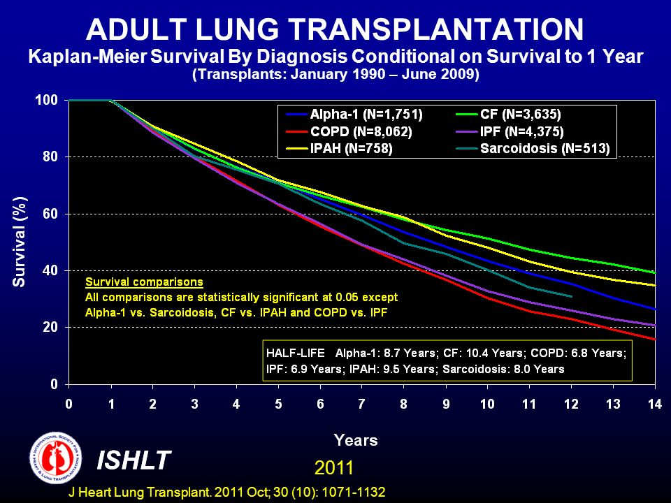 ADULT LUNG TRANSPLANTATION Kaplan-Meier Survival By Diagnosis Conditional on Survival to 1 Year (Transplants: January 1990 – June 2009) ISHLT 2011 ISHLT J Heart Lung Transplant.
