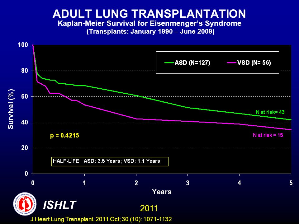 ADULT LUNG TRANSPLANTATION Kaplan-Meier Survival for Eisenmengers Syndrome (Transplants: January 1990 – June 2009) ISHLT 2011 ISHLT J Heart Lung Transplant.