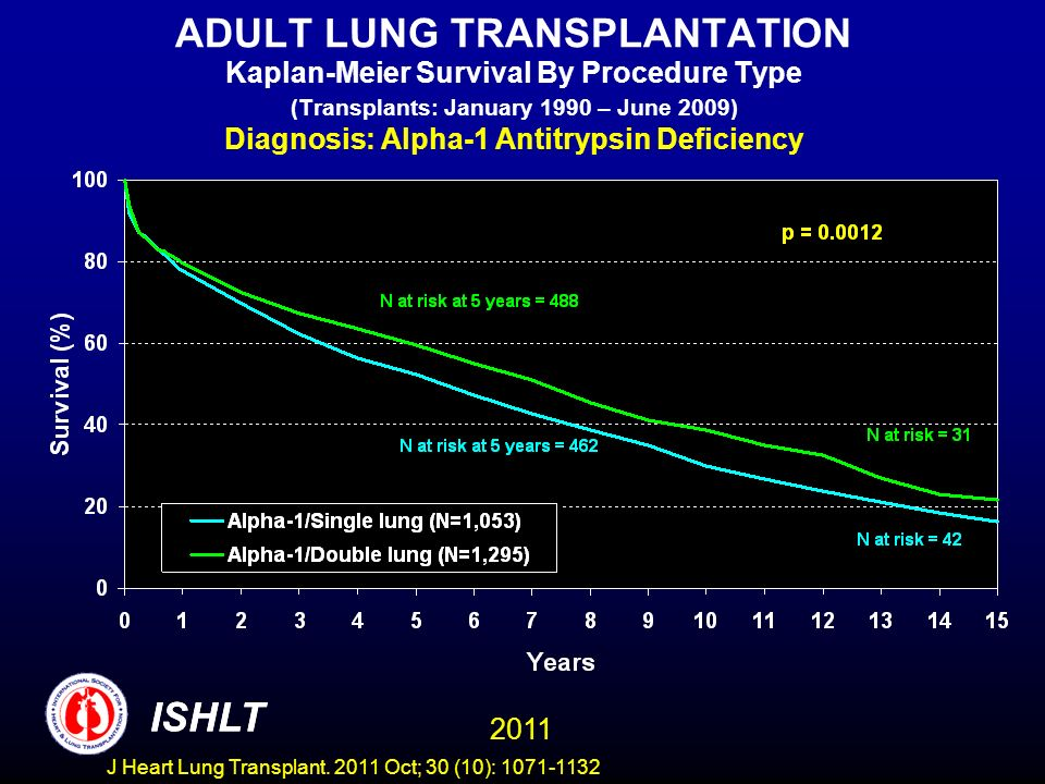 ADULT LUNG TRANSPLANTATION Kaplan-Meier Survival By Procedure Type (Transplants: January 1990 – June 2009) Diagnosis: Alpha-1 Antitrypsin Deficiency ISHLT 2011 ISHLT J Heart Lung Transplant.