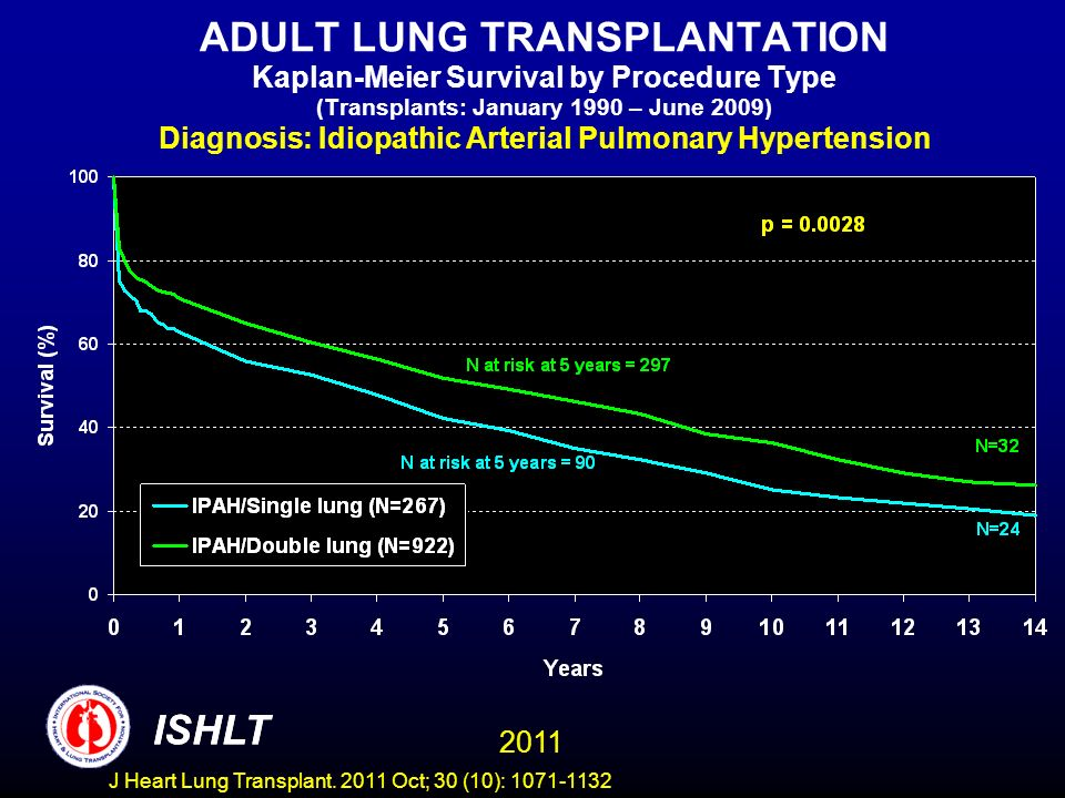 ADULT LUNG TRANSPLANTATION Kaplan-Meier Survival by Procedure Type (Transplants: January 1990 – June 2009) Diagnosis: Idiopathic Arterial Pulmonary Hypertension ISHLT 2011 ISHLT J Heart Lung Transplant.