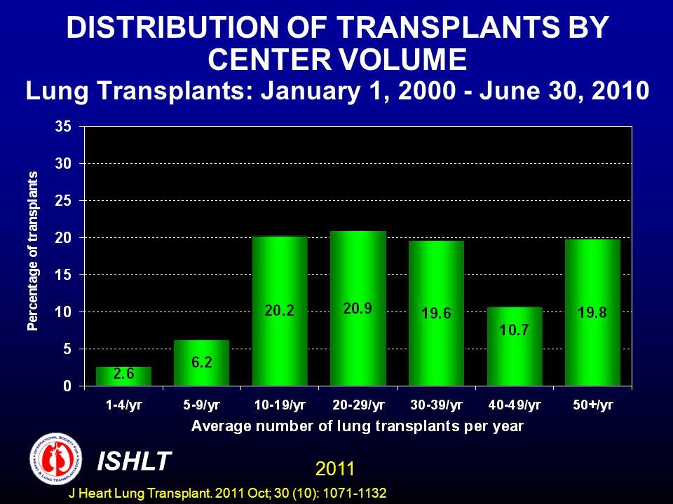 DISTRIBUTION OF TRANSPLANTS BY CENTER VOLUME Lung Transplants: January 1, 2000 - June 30, 2010 ISHLT 2011 ISHLT J Heart Lung Transplant.