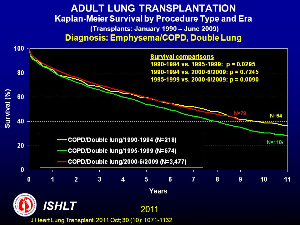 ADULT LUNG TRANSPLANTATION Kaplan-Meier Survival by Procedure Type and Era (Transplants: January 1990 – June 2009) Diagnosis: Emphysema/COPD, Double Lung ISHLT 2011 ISHLT J Heart Lung Transplant.