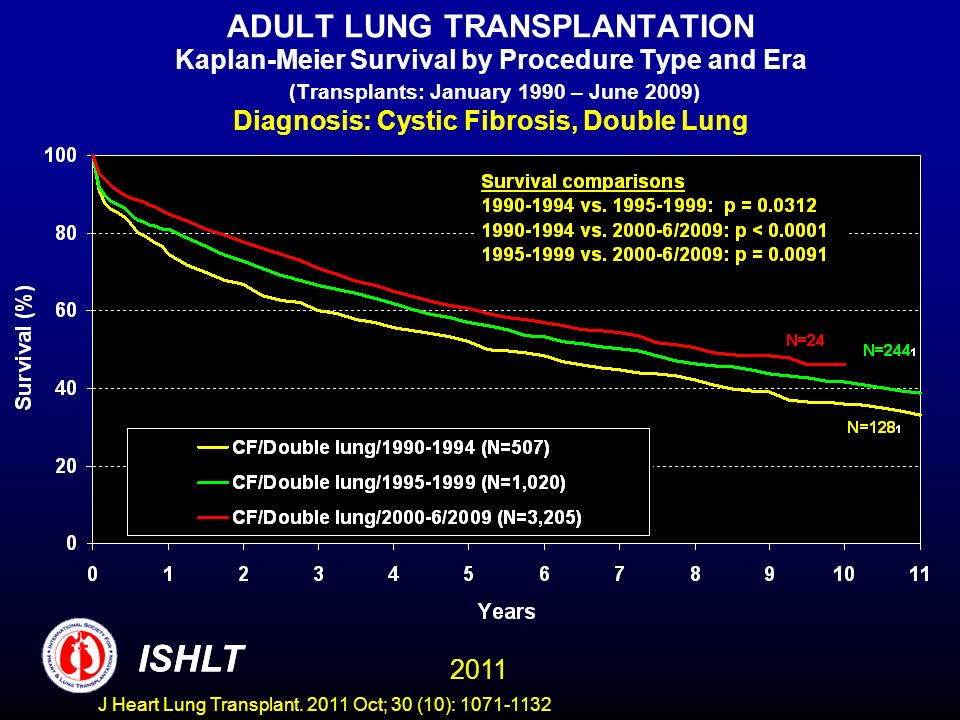 ADULT LUNG TRANSPLANTATION Kaplan-Meier Survival by Procedure Type and Era (Transplants: January 1990 – June 2009) Diagnosis: Cystic Fibrosis, Double Lung ISHLT 2011 ISHLT J Heart Lung Transplant.