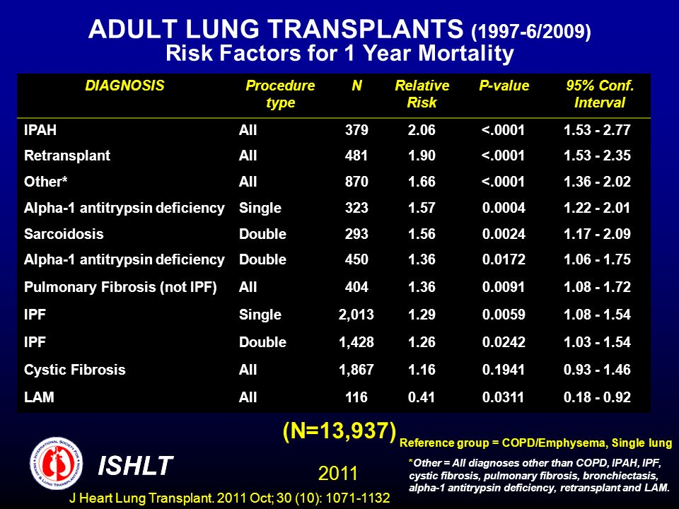 ADULT LUNG TRANSPLANTS (1997-6/2009) Risk Factors for 1 Year Mortality (N=13,937) *Other = All diagnoses other than COPD, IPAH, IPF, cystic fibrosis, pulmonary fibrosis, bronchiectasis, alpha-1 antitrypsin deficiency, retransplant and LAM.