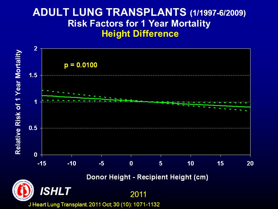 ADULT LUNG TRANSPLANTS (1/1997-6/2009) Risk Factors for 1 Year Mortality Height Difference ISHLT 2011 ISHLT J Heart Lung Transplant.