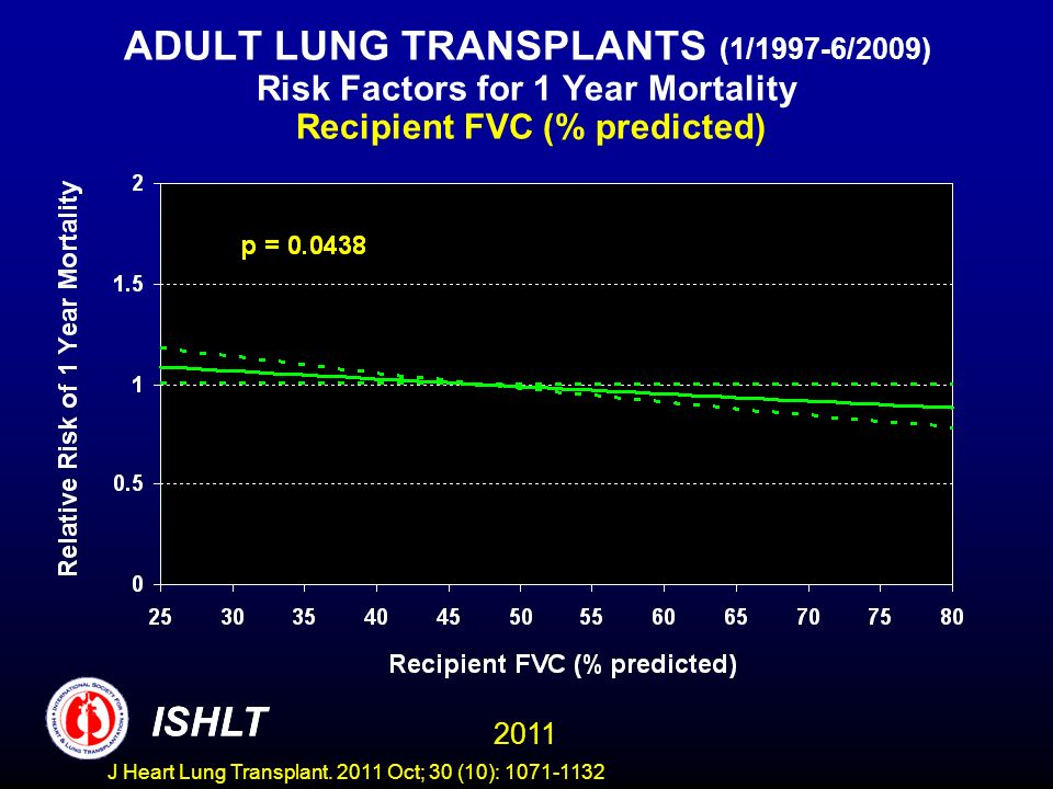 ADULT LUNG TRANSPLANTS (1/1997-6/2009) Risk Factors for 1 Year Mortality Recipient FVC (% predicted) ISHLT 2011 ISHLT J Heart Lung Transplant.