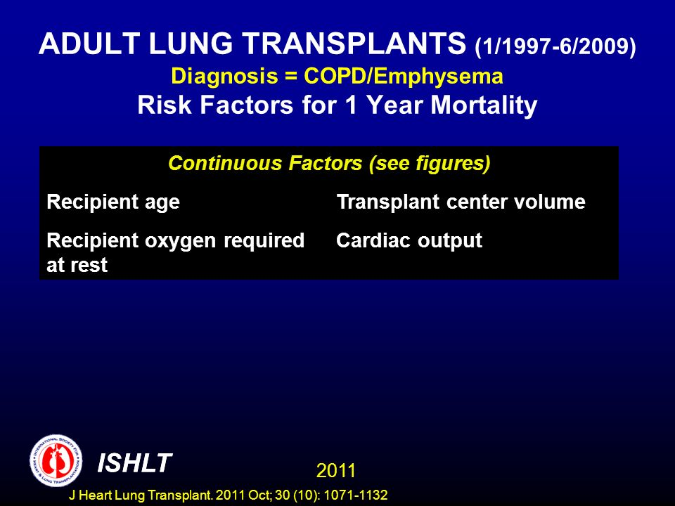 ADULT LUNG TRANSPLANTS (1/1997-6/2009) Diagnosis = COPD/Emphysema Risk Factors for 1 Year Mortality ISHLT 2011 Continuous Factors (see figures) Recipient ageTransplant center volume Recipient oxygen required at rest Cardiac output ISHLT J Heart Lung Transplant.