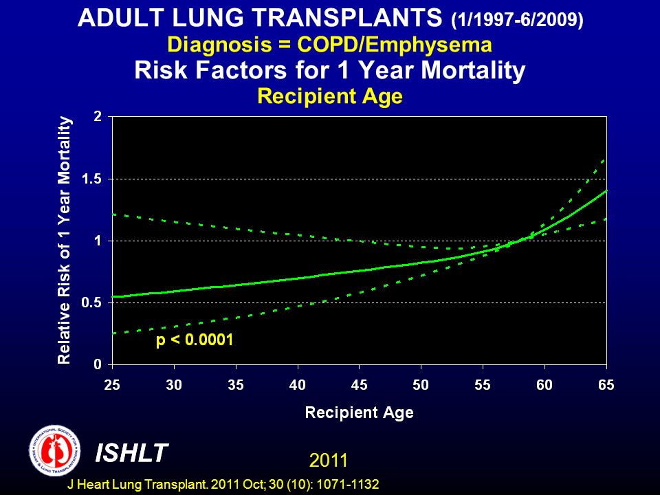 ADULT LUNG TRANSPLANTS (1/1997-6/2009) Diagnosis = COPD/Emphysema Risk Factors for 1 Year Mortality Recipient Age ISHLT 2011 ISHLT J Heart Lung Transplant.