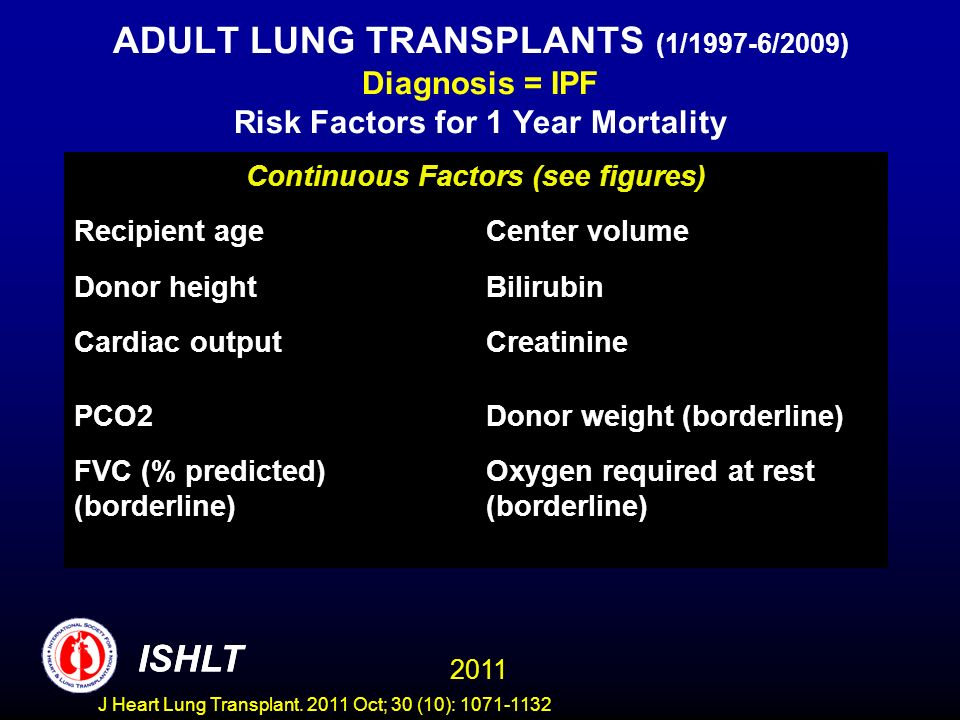 ADULT LUNG TRANSPLANTS (1/1997-6/2009) Diagnosis = IPF Risk Factors for 1 Year Mortality ISHLT 2011 Continuous Factors (see figures) Recipient ageCenter volume Donor heightBilirubin Cardiac outputCreatinine PCO2Donor weight (borderline) FVC (% predicted) (borderline) Oxygen required at rest (borderline) ISHLT J Heart Lung Transplant.