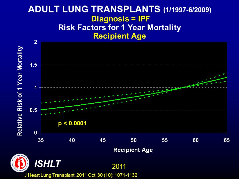 ADULT LUNG TRANSPLANTS (1/1997-6/2009) Diagnosis = IPF Risk Factors for 1 Year Mortality Recipient Age ISHLT 2011 ISHLT J Heart Lung Transplant.