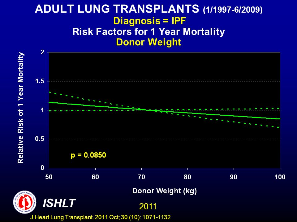 ADULT LUNG TRANSPLANTS (1/1997-6/2009) Diagnosis = IPF Risk Factors for 1 Year Mortality Donor Weight ISHLT 2011 ISHLT J Heart Lung Transplant.