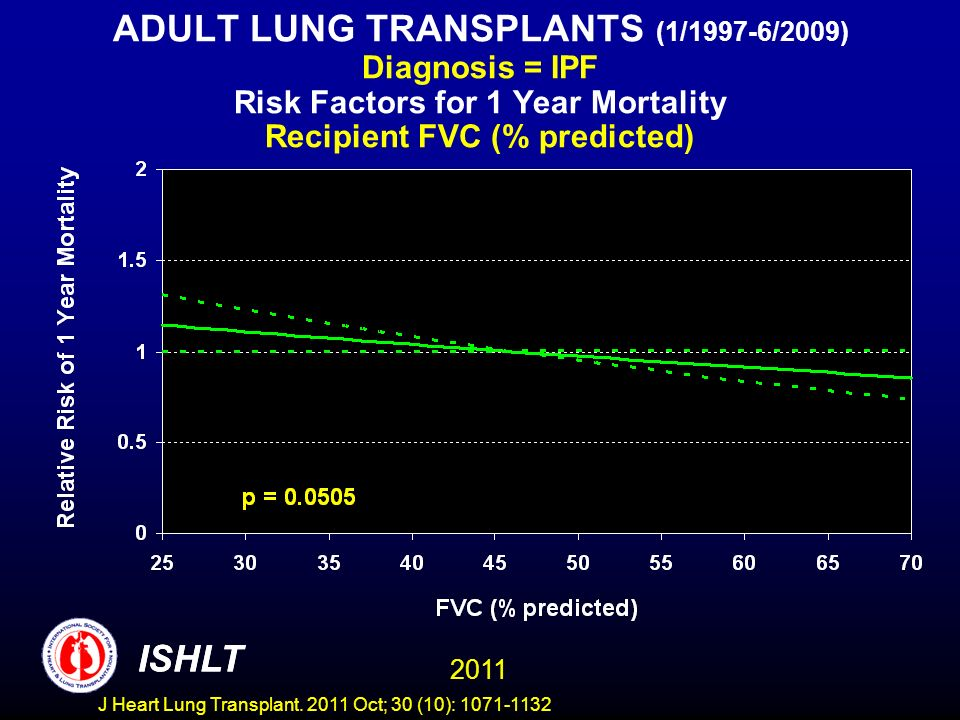 ADULT LUNG TRANSPLANTS (1/1997-6/2009) Diagnosis = IPF Risk Factors for 1 Year Mortality Recipient FVC (% predicted) ISHLT 2011 ISHLT J Heart Lung Transplant.