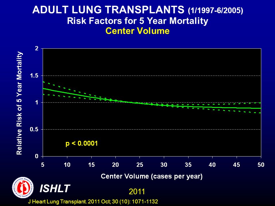 ADULT LUNG TRANSPLANTS (1/1997-6/2005) Risk Factors for 5 Year Mortality Center Volume ISHLT 2011 ISHLT J Heart Lung Transplant.