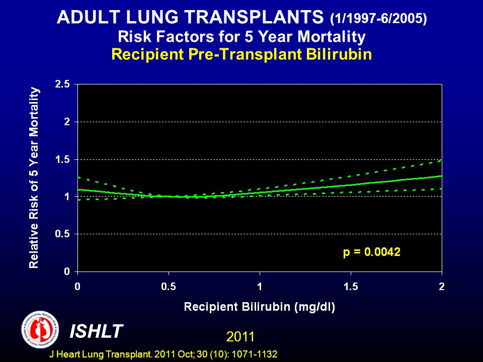 ADULT LUNG TRANSPLANTS (1/1997-6/2005) Risk Factors for 5 Year Mortality Recipient Pre-Transplant Bilirubin ISHLT 2011 ISHLT J Heart Lung Transplant.