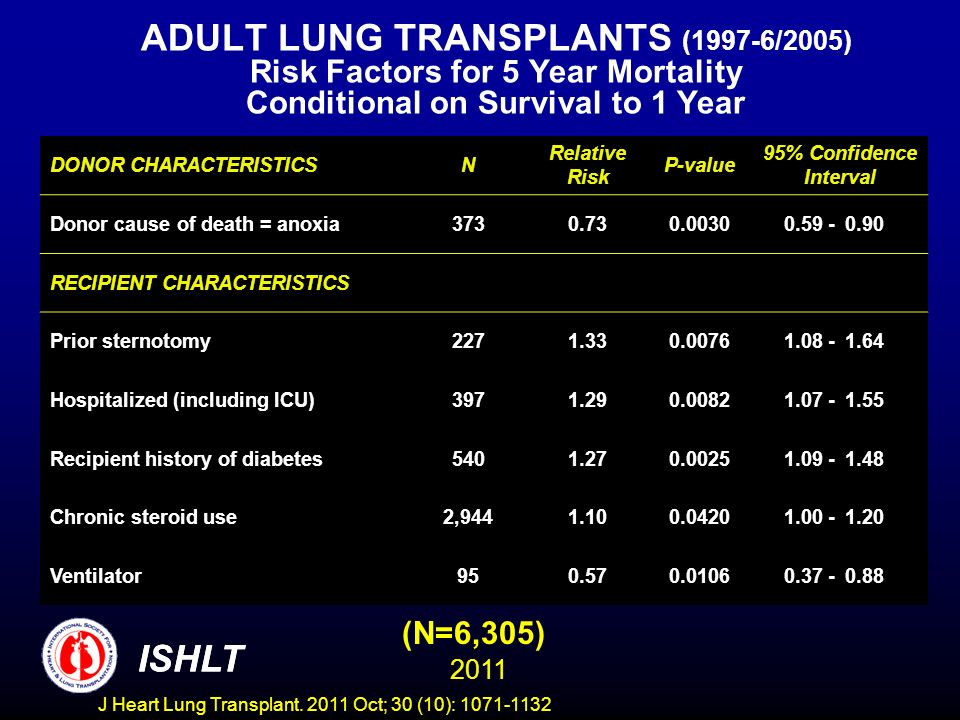 ADULT LUNG TRANSPLANTS (1997-6/2005) Risk Factors for 5 Year Mortality Conditional on Survival to 1 Year (N=6,305) ISHLT 2011 DONOR CHARACTERISTICSN Relative Risk P-value 95% Confidence Interval Donor cause of death = anoxia3730.730.00300.59 -0.90 RECIPIENT CHARACTERISTICS Prior sternotomy2271.330.00761.08 -1.64 Hospitalized (including ICU)3971.290.00821.07 -1.55 Recipient history of diabetes5401.270.00251.09 -1.48 Chronic steroid use2,9441.100.04201.00 -1.20 Ventilator950.570.01060.37 -0.88 ISHLT J Heart Lung Transplant.