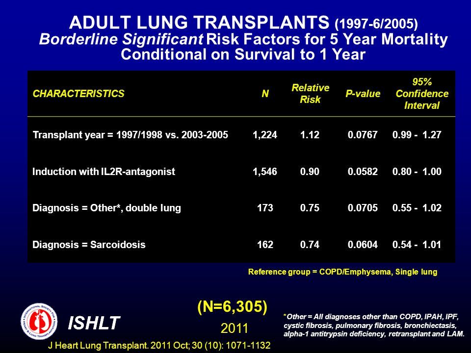 ADULT LUNG TRANSPLANTS (1997-6/2005) Borderline Significant Risk Factors for 5 Year Mortality Conditional on Survival to 1 Year (N=6,305) *Other = All diagnoses other than COPD, IPAH, IPF, cystic fibrosis, pulmonary fibrosis, bronchiectasis, alpha-1 antitrypsin deficiency, retransplant and LAM.