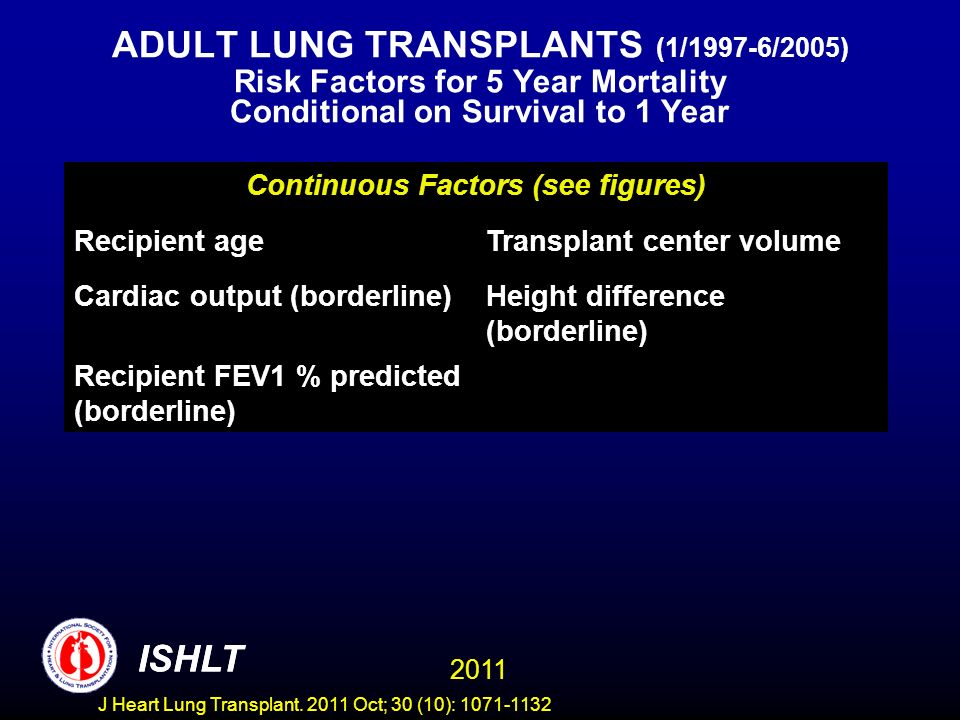 ADULT LUNG TRANSPLANTS (1/1997-6/2005) Risk Factors for 5 Year Mortality Conditional on Survival to 1 Year ISHLT 2011 Continuous Factors (see figures) Recipient ageTransplant center volume Cardiac output (borderline)Height difference (borderline) Recipient FEV1 % predicted (borderline) ISHLT J Heart Lung Transplant.