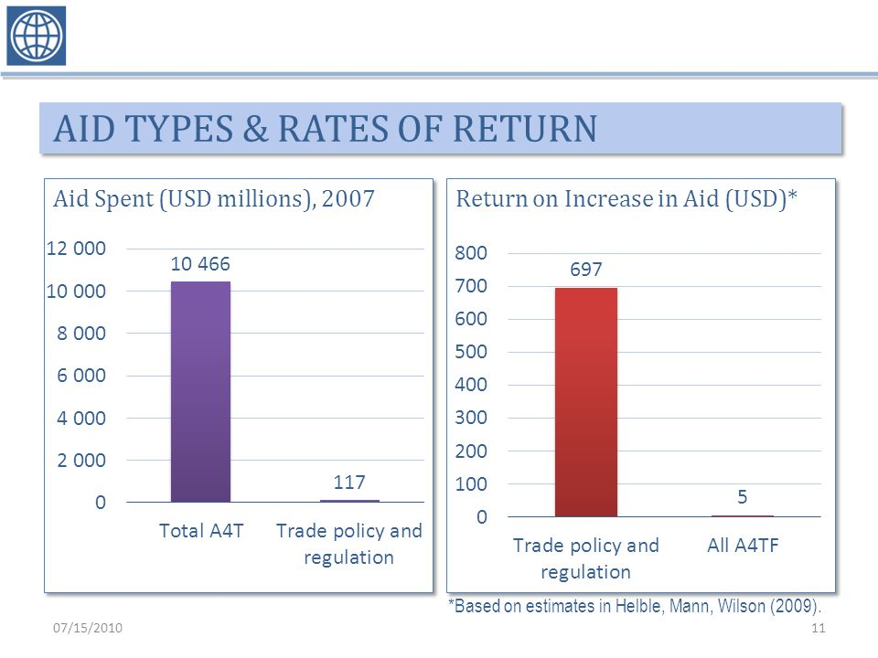AID TYPES & RATES OF RETURN *Based on estimates in Helble, Mann, Wilson (2009). 07/15/201011