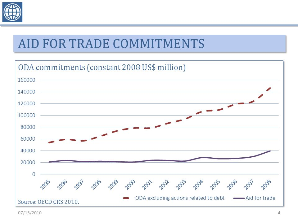 AID FOR TRADE COMMITMENTS ODA commitments (constant 2008 US$ million) Source: OECD CRS 2010.