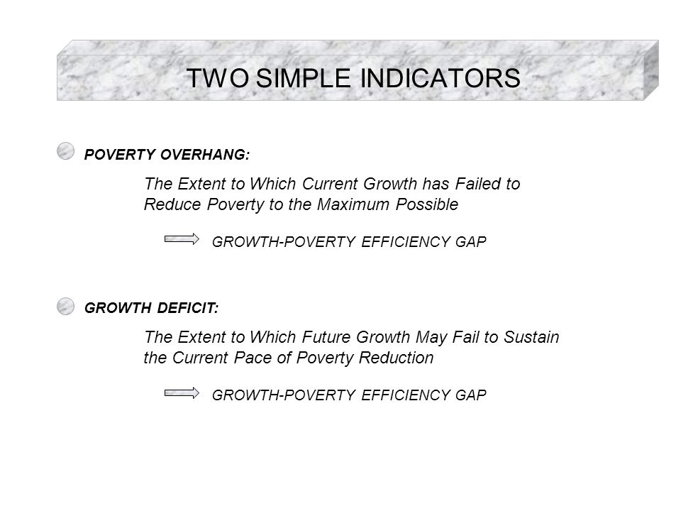 TWO SIMPLE INDICATORS POVERTY OVERHANG: The Extent to Which Current Growth has Failed to Reduce Poverty to the Maximum Possible GROWTH-POVERTY EFFICIENCY GAP GROWTH DEFICIT: The Extent to Which Future Growth May Fail to Sustain the Current Pace of Poverty Reduction GROWTH-POVERTY EFFICIENCY GAP