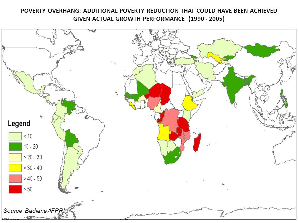 POVERTY OVERHANG: ADDITIONAL POVERTY REDUCTION THAT COULD HAVE BEEN ACHIEVED GIVEN ACTUAL GROWTH PERFORMANCE (1990 - 2005) Source: Badiane /IFPRI