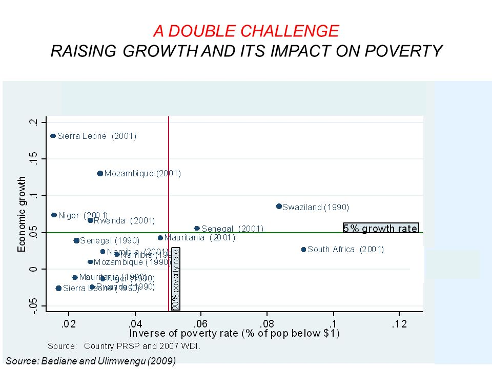 Swaziland South Africa A DOUBLE CHALLENGE RAISING GROWTH AND ITS IMPACT ON POVERTY Source: Badiane and Ulimwengu (2009)