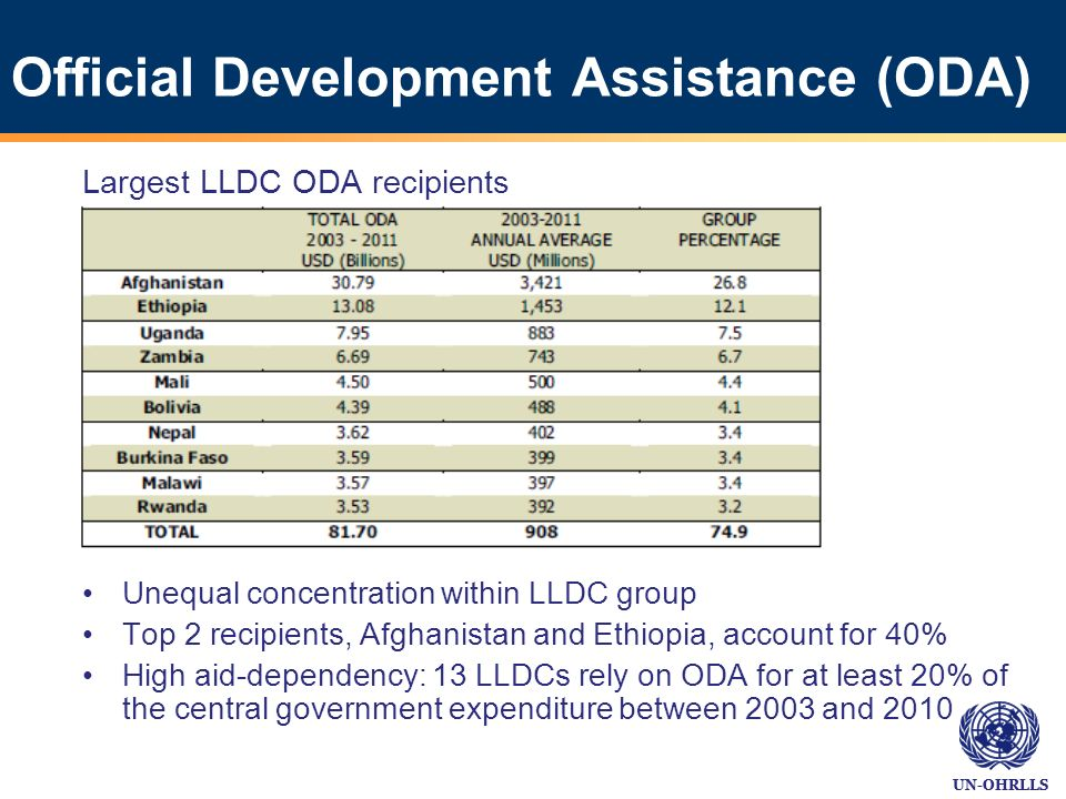 UN-OHRLLS Official Development Assistance (ODA) Largest LLDC ODA recipients Unequal concentration within LLDC group Top 2 recipients, Afghanistan and