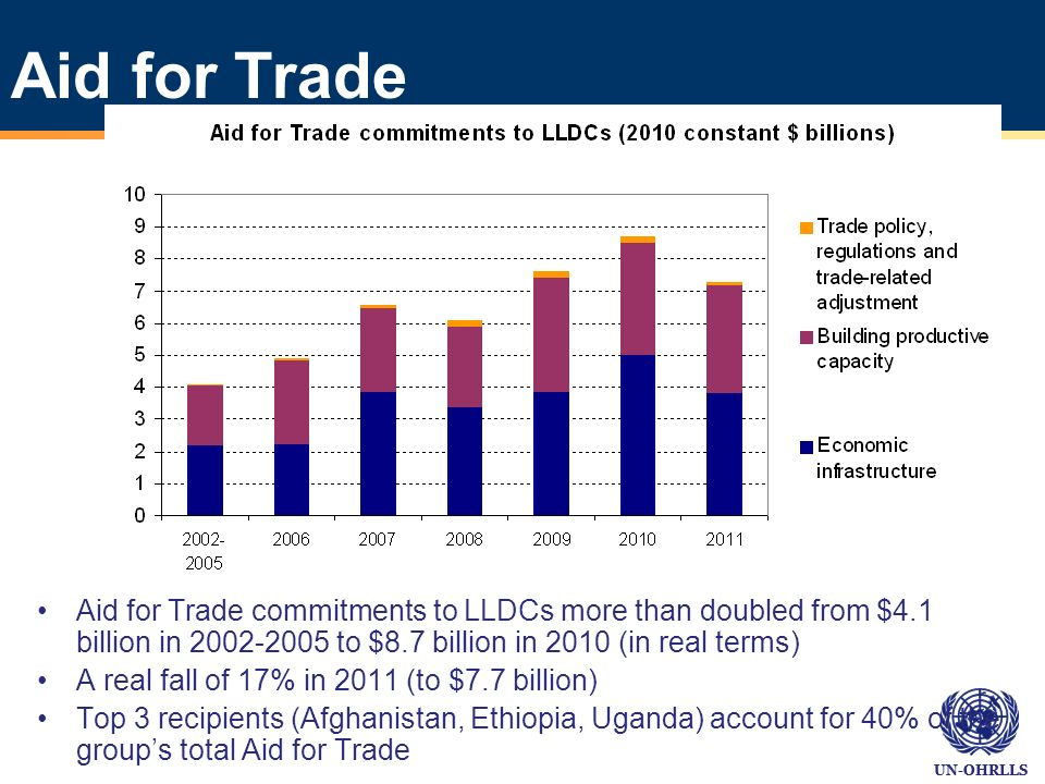 UN-OHRLLS Aid for Trade Aid for Trade commitments to LLDCs more than doubled from $4.1 billion in 2002-2005 to $8.7 billion in 2010 (in real terms) A