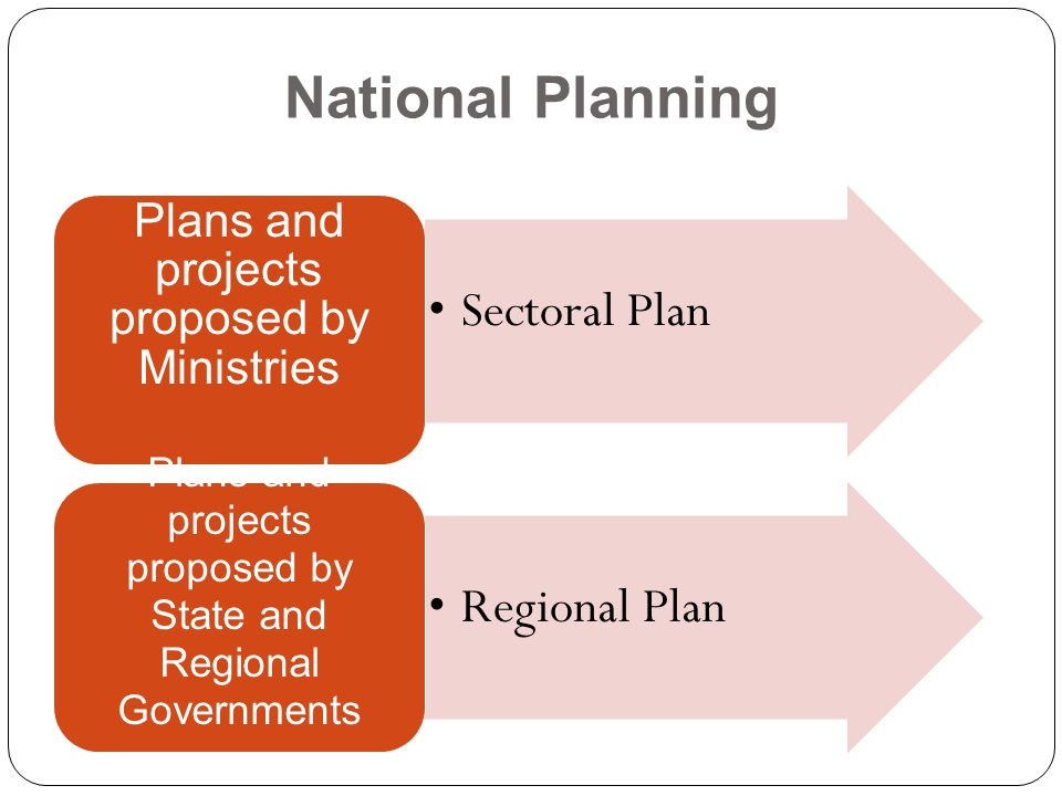 National Planning Sectoral Plan Plans and projects proposed by Ministries Regional Plan Plans and projects proposed by State and Regional Governments