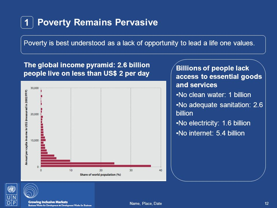 12Name, Place, Date Poverty Remains Pervasive The global income pyramid: 2.6 billion people live on less than US$ 2 per day Billions of people lack access to essential goods and services No clean water: 1 billion No adequate sanitation: 2.6 billion No electricity: 1.6 billion No internet: 5.4 billion Poverty is best understood as a lack of opportunity to lead a life one values.
