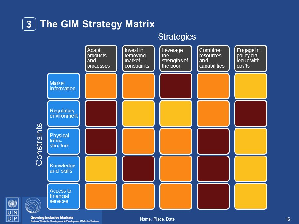 16Name, Place, Date The GIM Strategy Matrix Market information Regulatory environment Physical Infra- structure Knowledge and skills Access to financial services Adapt products and processes Invest in removing market constraints Leverage the strengths of the poor Combine resources and capabilities Engage in policy dia- logue with govts Strategies 3 Constraints