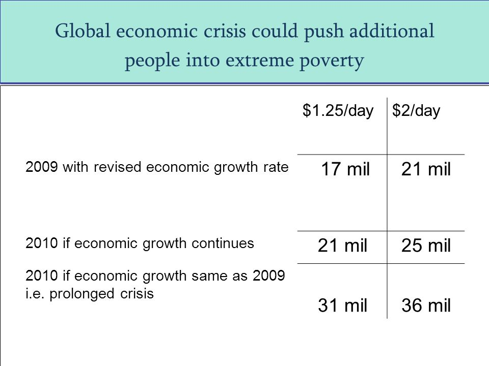 Global economic crisis could push additional people into extreme poverty $1.25/day$2/day 2009 with revised economic growth rate 17 mil21 mil 2010 if economic growth continues 21 mil25 mil 2010 if economic growth same as 2009 i.e.