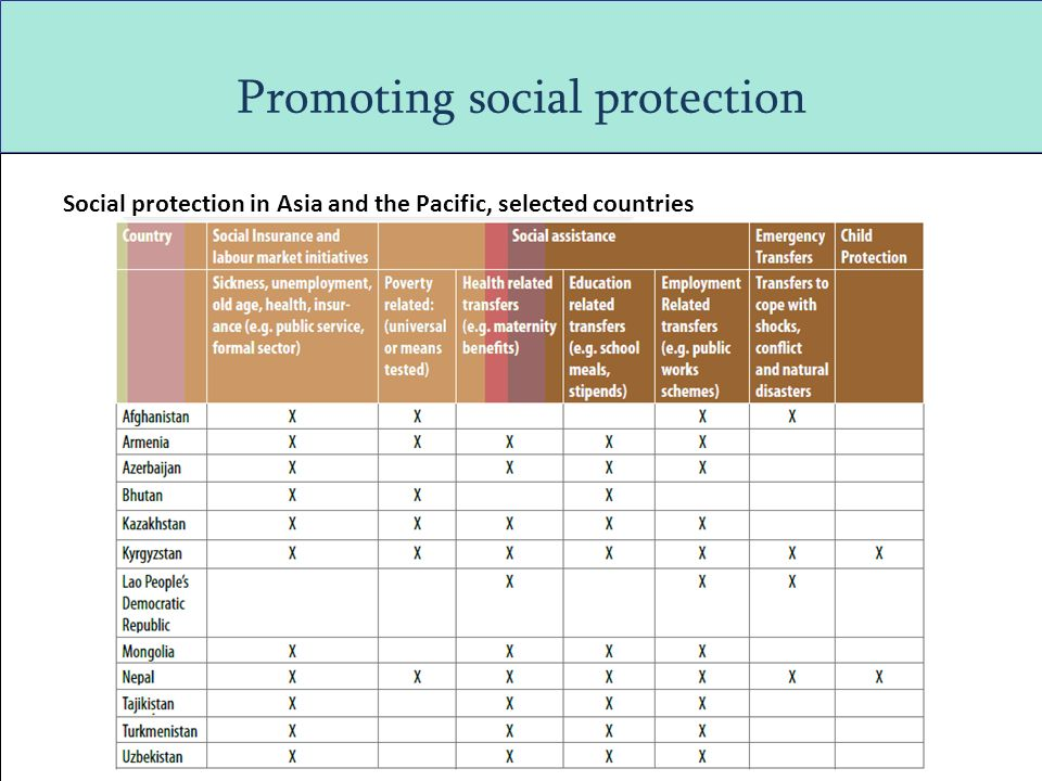 Promoting social protection Social protection in Asia and the Pacific, selected countries