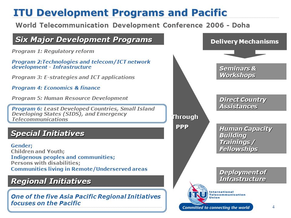 4 Six Major Development Programs Program 1: Regulatory reform Program 2:Technologies and telecom/ICT network development - Infrastructure Program 3: E