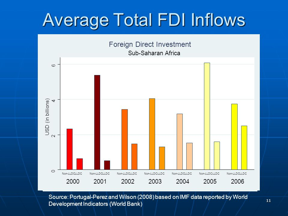 11 Average Total FDI Inflows Source: Portugal-Perez and Wilson (2008) based on IMF data reported by World Development Indicators (World Bank) 0 2 4 6