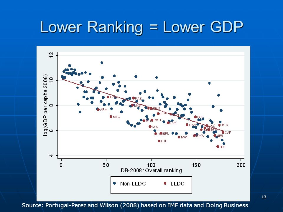 13 Lower Ranking = Lower GDP Source: Portugal-Perez and Wilson (2008) based on IMF data and Doing Business