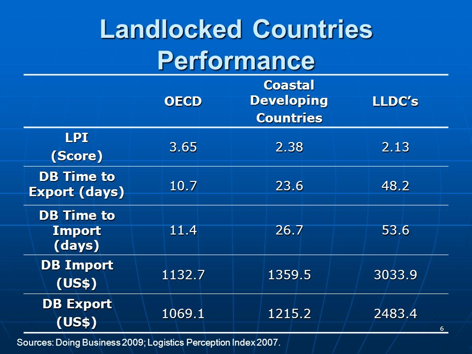6 Landlocked Countries Performance OECD Coastal Developing CountriesLLDCs LPI(Score) 3.652.382.13 DB Time to Export (days) 10.723.648.2 DB Time to Import (days) 11.426.753.6 DB Import (US$) 1132.71359.53033.9 DB Export (US$) 1069.11215.22483.4 Sources: Doing Business 2009; Logistics Perception Index 2007.
