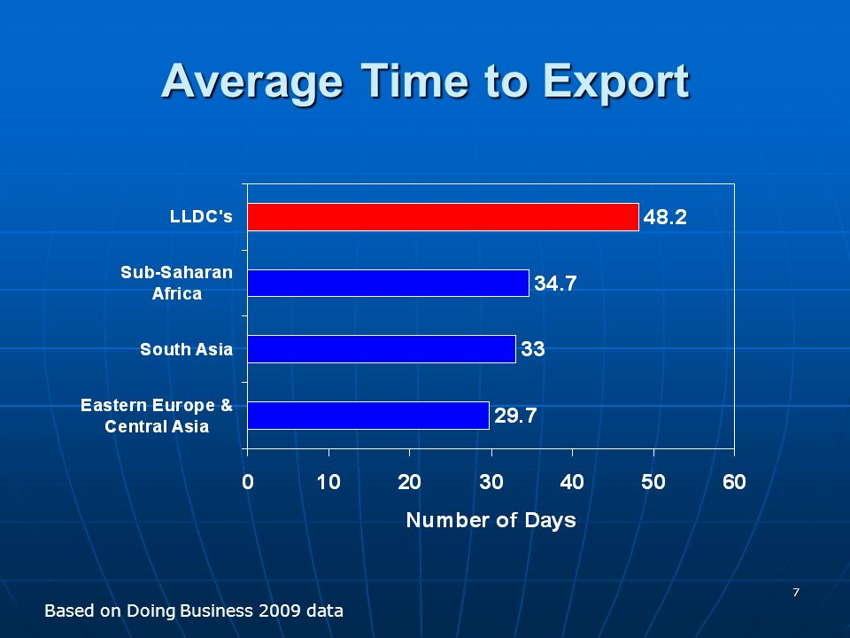 7 Average Time to Export Based on Doing Business 2009 data