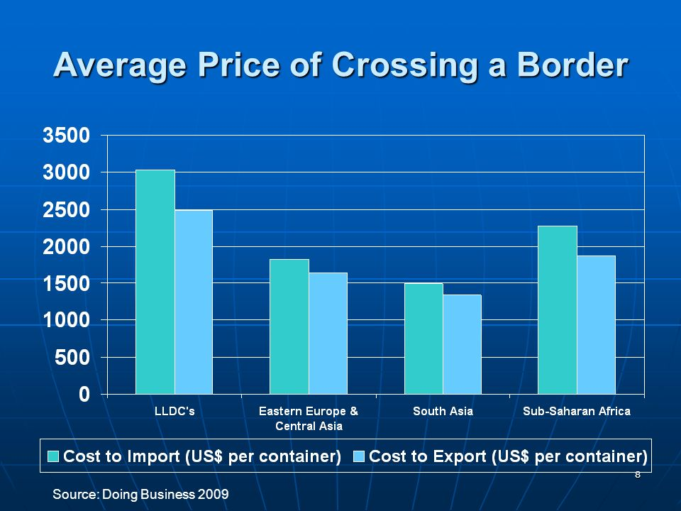 8 Average Price of Crossing a Border Source: Doing Business 2009
