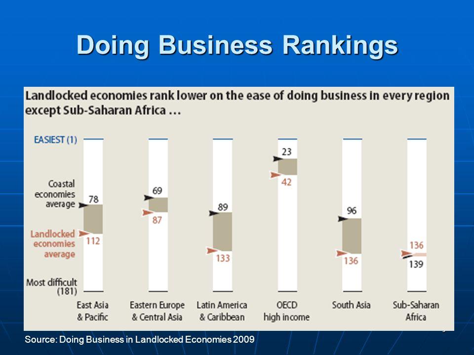 9 Doing Business Rankings Source: Doing Business in Landlocked Economies 2009