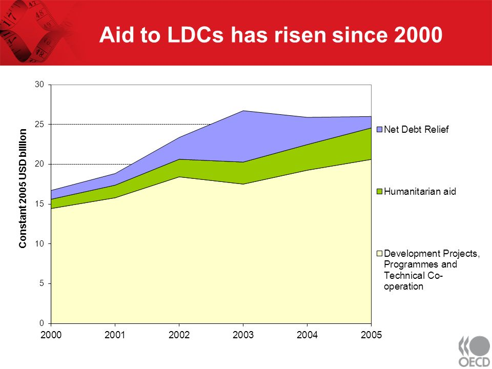 Aid to LDCs has risen since 2000
