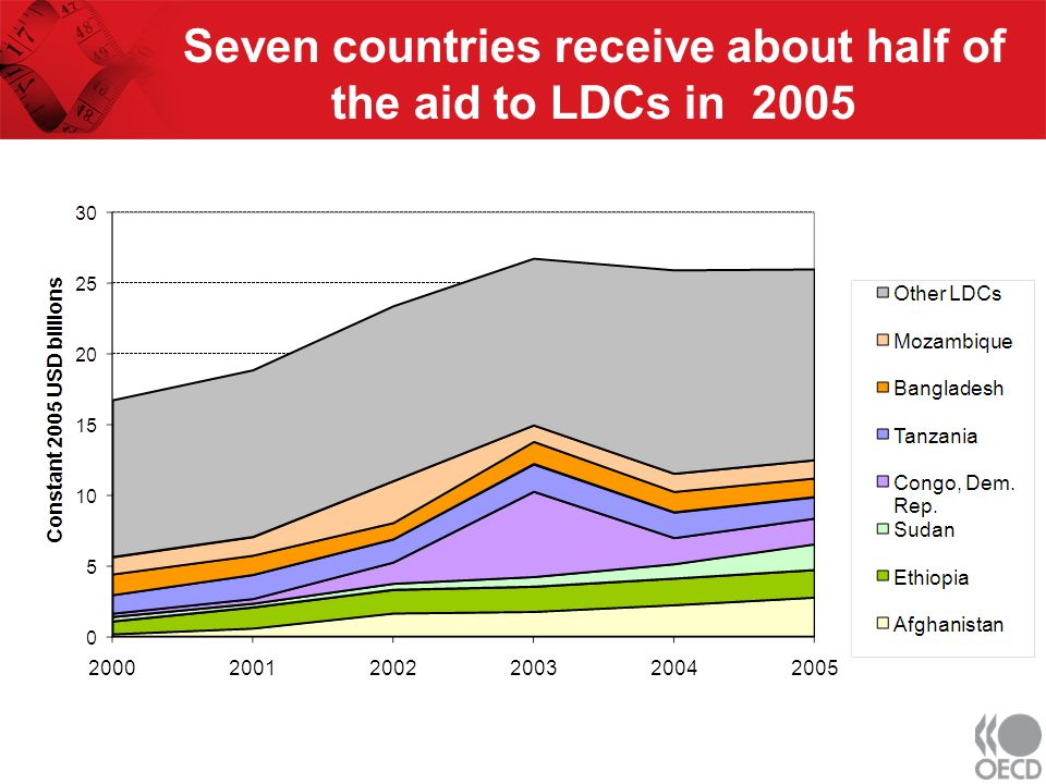 Seven countries receive about half of the aid to LDCs in 2005