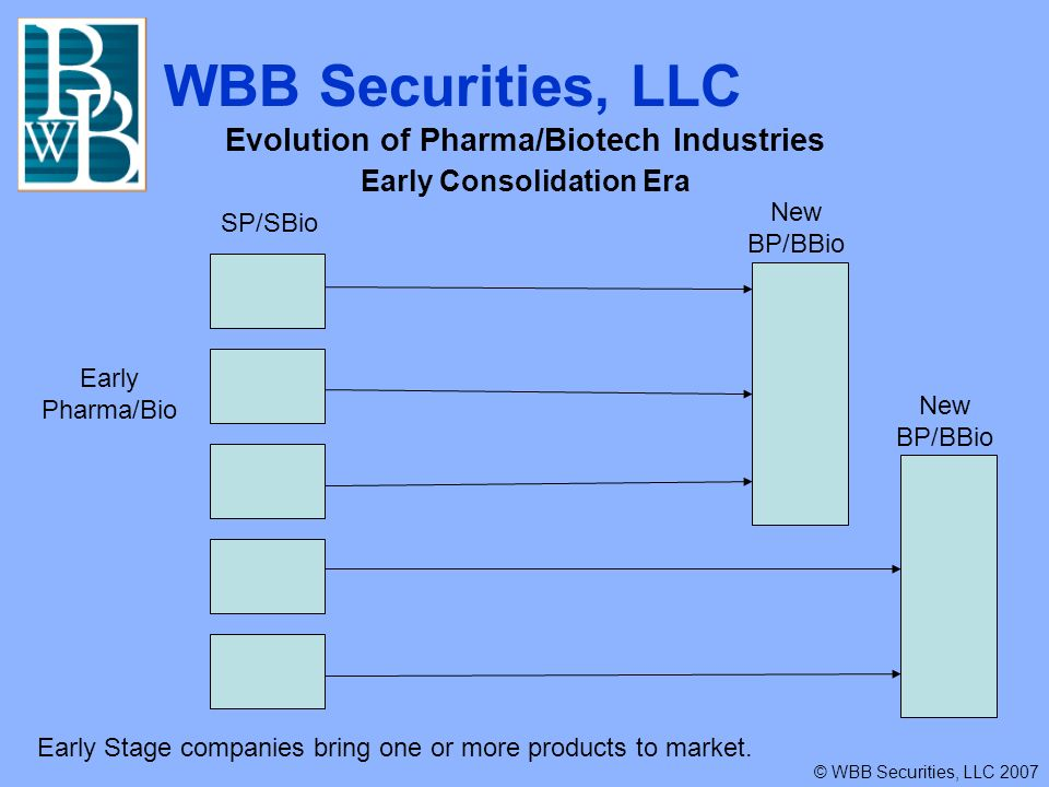 WBB Securities, LLC © WBB Securities, LLC 2007 Evolution of Pharma/Biotech Industries Early Consolidation Era Early Pharma/Bio New BP/BBio Early Stage companies bring one or more products to market.