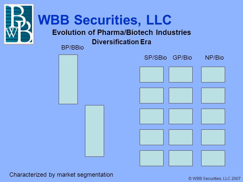 WBB Securities, LLC © WBB Securities, LLC 2007 Evolution of Pharma/Biotech Industry Personalized Medicine/Reconsolidation Era SP/BioGP/BioNP/Bio New BP/BBio Surviving BP/BBio Consolidation into new and existing Big Pharma players