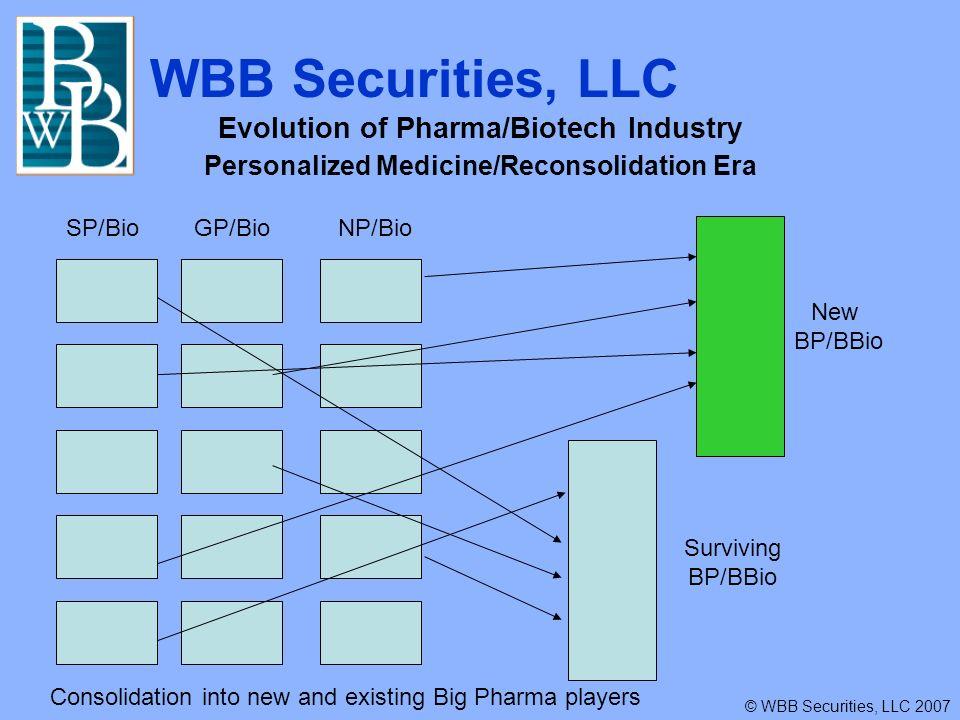 WBB Securities, LLC © WBB Securities, LLC 2007 Evolution of Pharma/Biotech Industry Consolidated Landscape Era SP/Bio GP/GBio NP/Bio Consolidated Landscape Surviving BP/BBio New BP/BBio